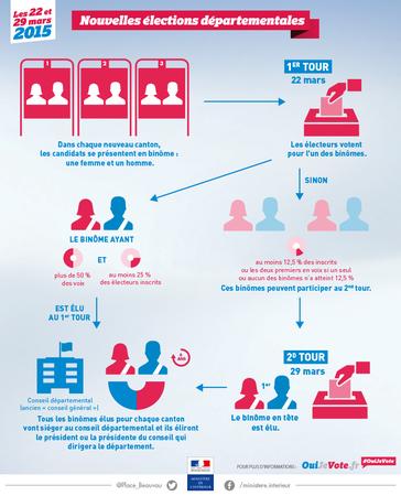 Nouvelles lections d partementales 2015 ouijevote for Interieur gouv elections